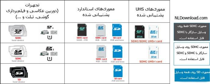 SD-UHS-I-chart