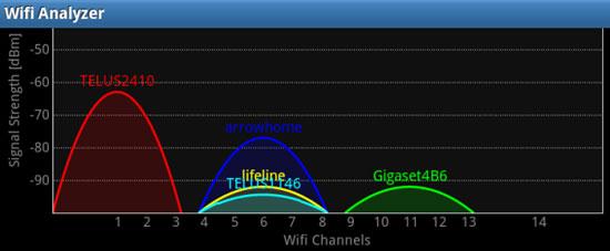 آنالیز شبکه وایرلس WiFi