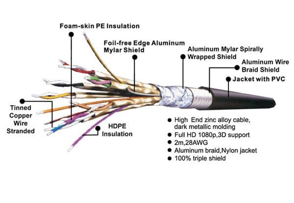 لایه محافظتی کابل HDMI