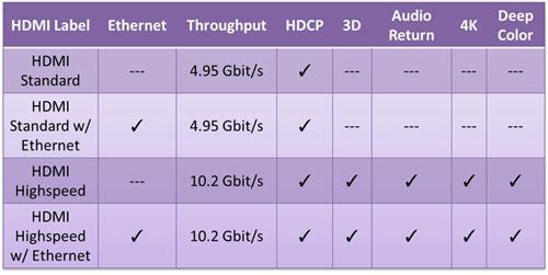 جدول مقایسه کابل HDMI