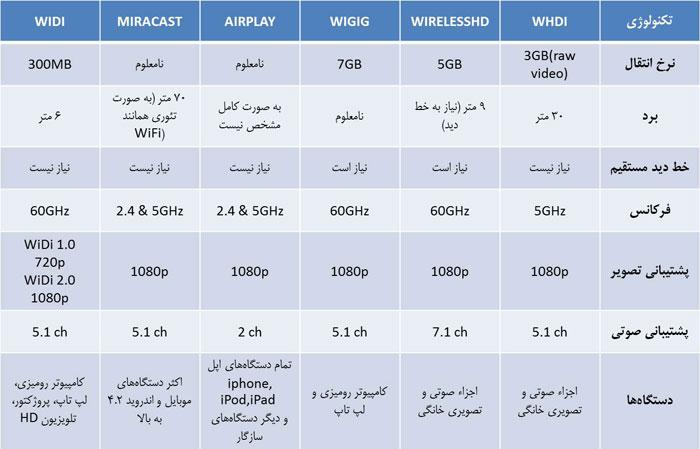 Wireless-HDMI-Table
