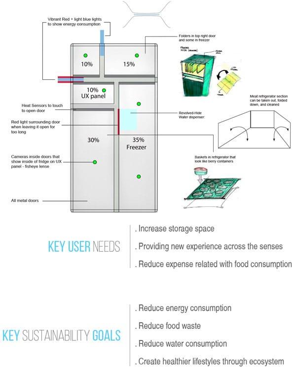یخچال سازگار با محیط زیست