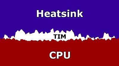 فاصله CPU و هیت سینک