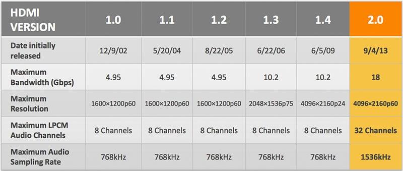 ورژن HDMI