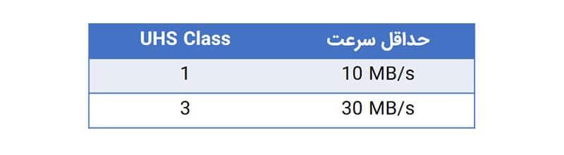 کلاس سرعت UHS