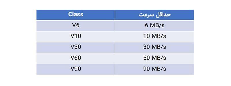کلاس سرعت V