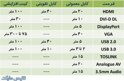 جدول حداکثر طول کابل
