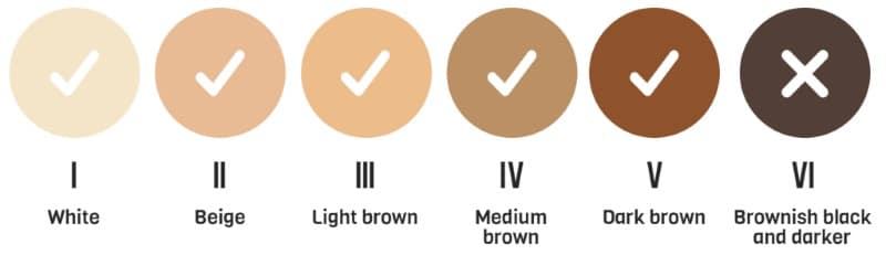 درجه بندی رنگ پوست