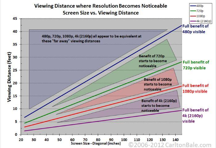 نمودار فاصله تلویزیون برای تماشا