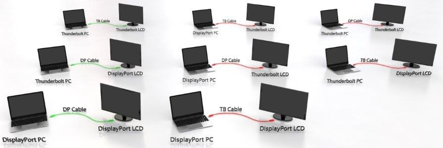 تاندربولت و مینی displayport