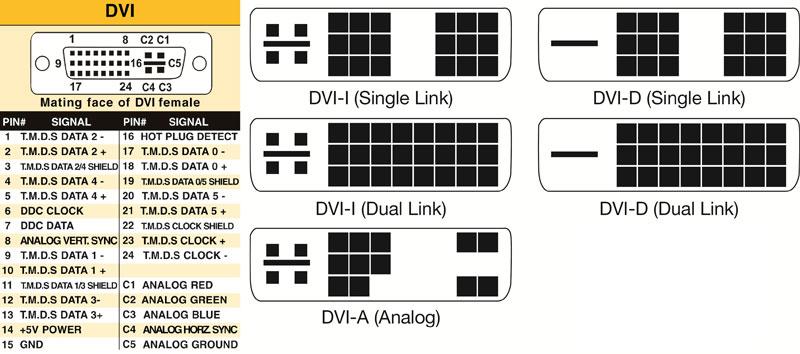 انواع کانکتور DVI