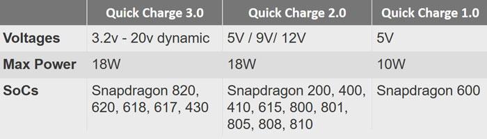 مقایسه Quick Charge