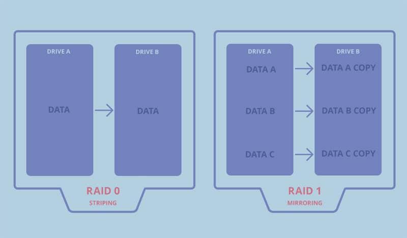 RAID NAS Storage