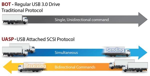 پروتکل UASP