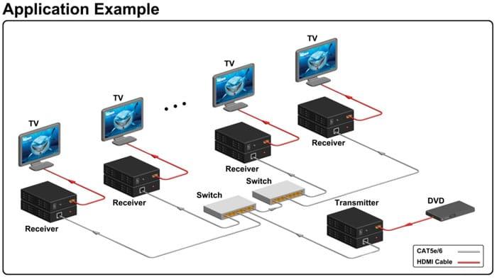 سیستم افزایش HDMI روی شبکه