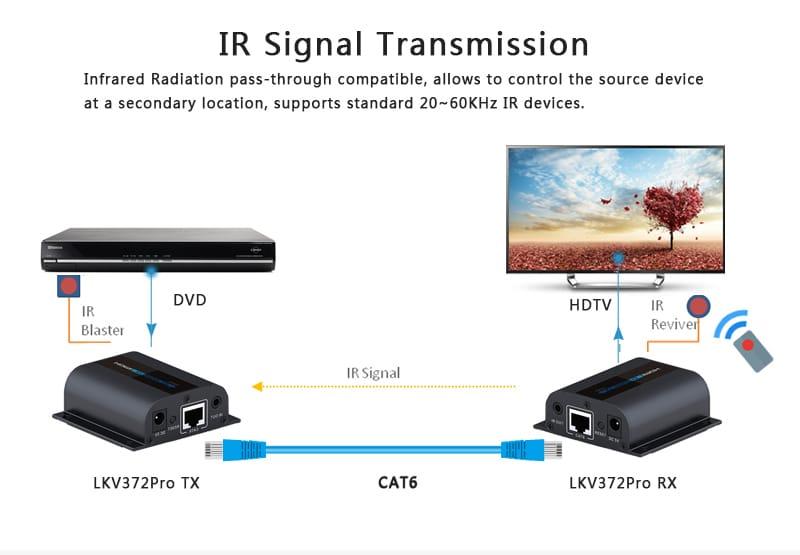 اکستندر HDMI با IR