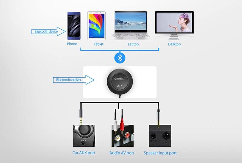 دستگاه گیرنده صوتی بلوتوث